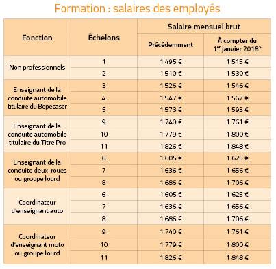 Grille Des Salaires 2018